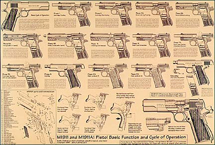 JERRY KUHNHAUSEN M1911 WALL CHART